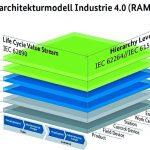 RAMI-Referenzarchitekturmodell-Industrie-4-0.jpg