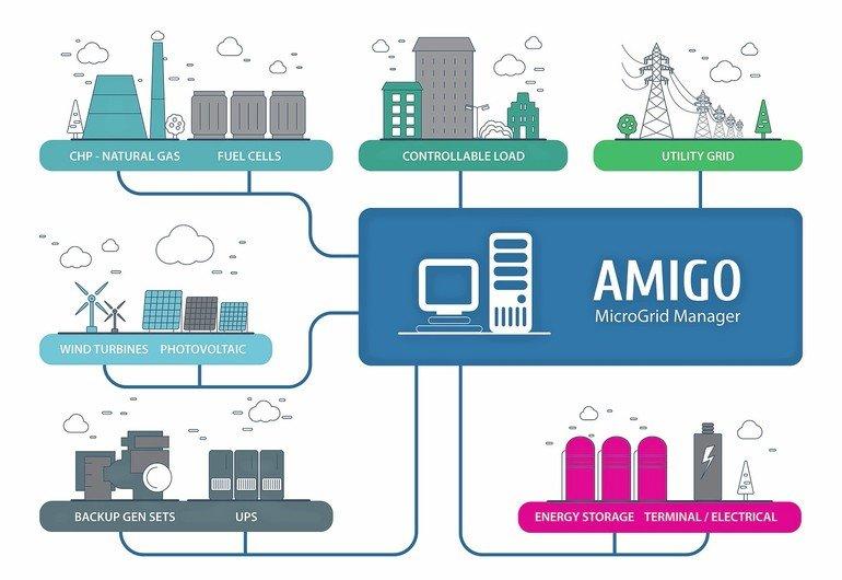 RTSoft-Amigo-applications.jpg