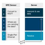 Sendeweg von Ethernet-Sensoren mit SPE