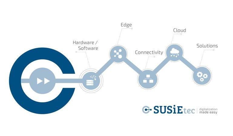 SUSiEtec__Graphic_Digitalization.jpg