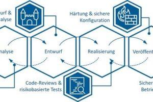 Security-by-Design-VDMA-Fraunhofer-IOSB-IEM.jpg