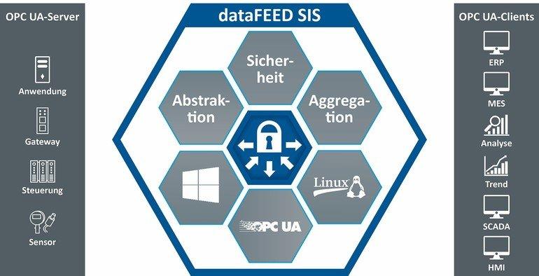 Dataeed Secure Integration Server
