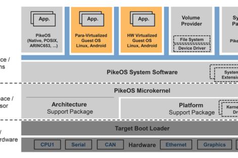 Sysgo Echtzeitbetriebssystem PikeOS 5.0