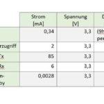 Energy Harvesting: Geschätzte Energiebilanz für einen Anwendungsfall mit TEG-gespeisten Remote-Sensoren