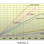 Thermospannungen-verschiedener-Thermopaare.png