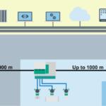 Trunk-und-Spur als empfohlene Netzstruktur