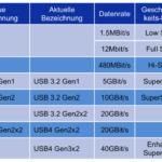 USB 4 hy-line Thunderbolt