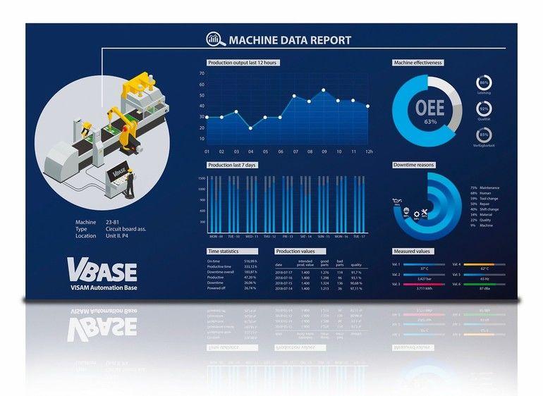 Visam VBASE 11.6 automatisierungsplattform
