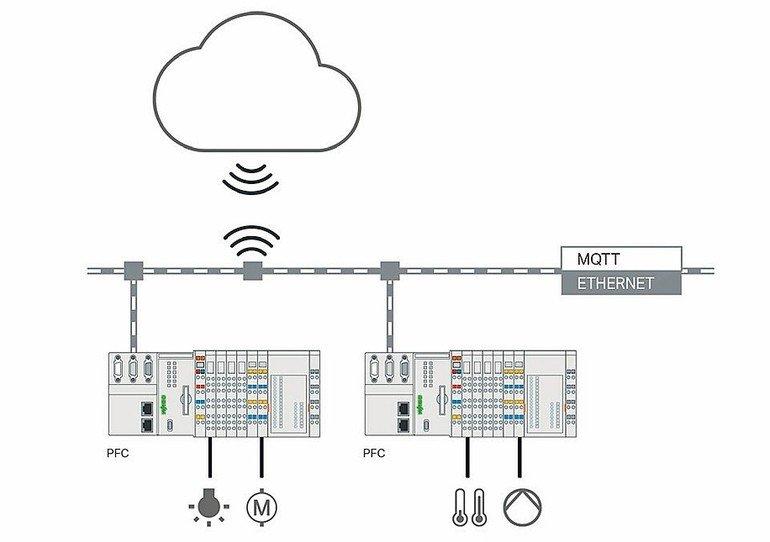 Cloud-Connectivity-Lösungen