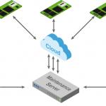 Maintenance-Server sorgt für Sicherheit