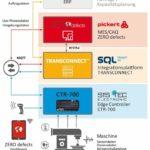 Marktplatz I4.0 digitale Transformation