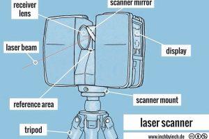 Pictorial - 3D laser scanner