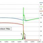 Hhybridschalter für Gleichströme: Abschaltvorgangg