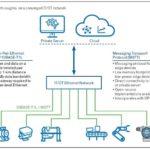 konvergentes-IT-OT-Netzwerk.jpg