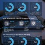 mendix-low-code-infografik