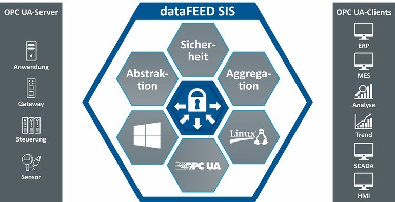 opc-ua-datafeed-secure-integration-server-von-softing.jpg