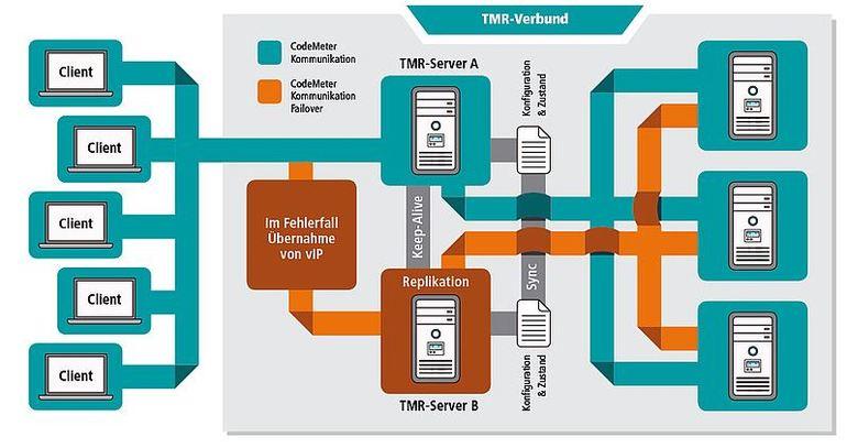 CodeMeter-Triple-Mode Redundancy-(TMR)-Server