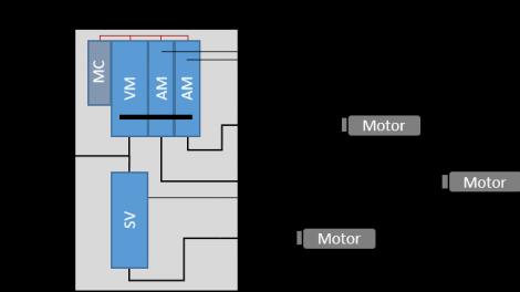 Dezentrale Antriebstechnik